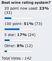 Winecast reader/listener poll results